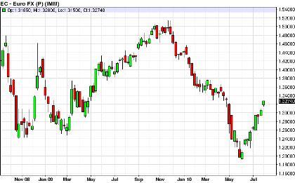 Газпромбанк курс доллара